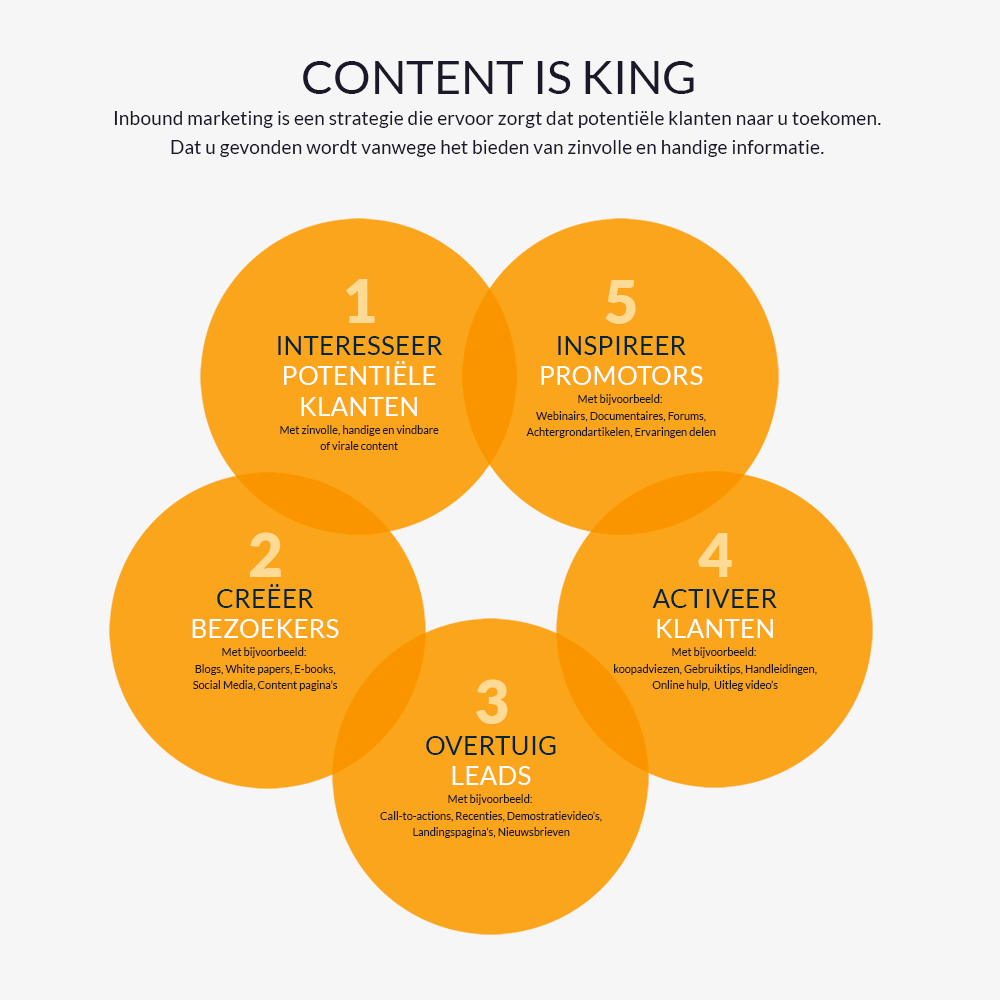 Content is king - goede content is een van de belangrijkste factoren voor een succesvolle website.